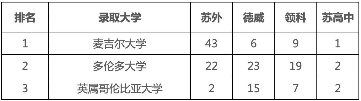 苏外   德威   领科   苏高中 2021海外大学录取对比插图4