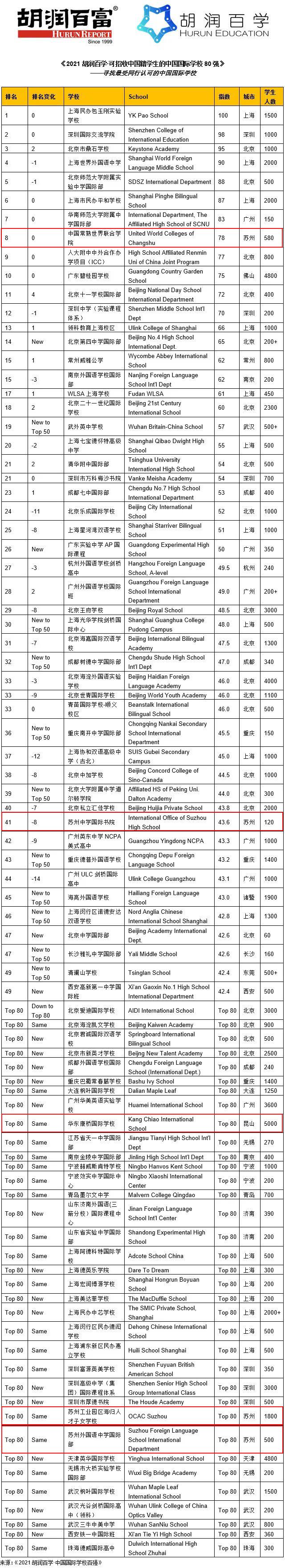 """021胡润国际学校排名●苏州上榜学校"""""""